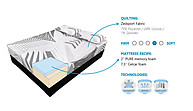 Zedbed Zyber Pure Series Memory Foam Mattress